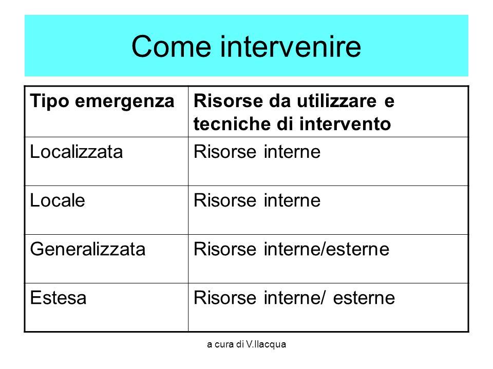 a cura di V.Ilacqua Come intervenire Tipo emergenzaRisorse da utilizzare e tecniche di intervento LocalizzataRisorse interne LocaleRisorse interne Gen