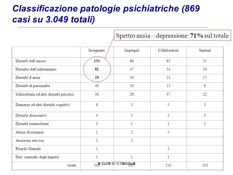 a cura di V.Ilacqua Classificazione patologie psichiatriche (869 casi su 3.049 totali) InsegnantiImpiegatiCollaboratoriSanitari Disturbi dellumore1336