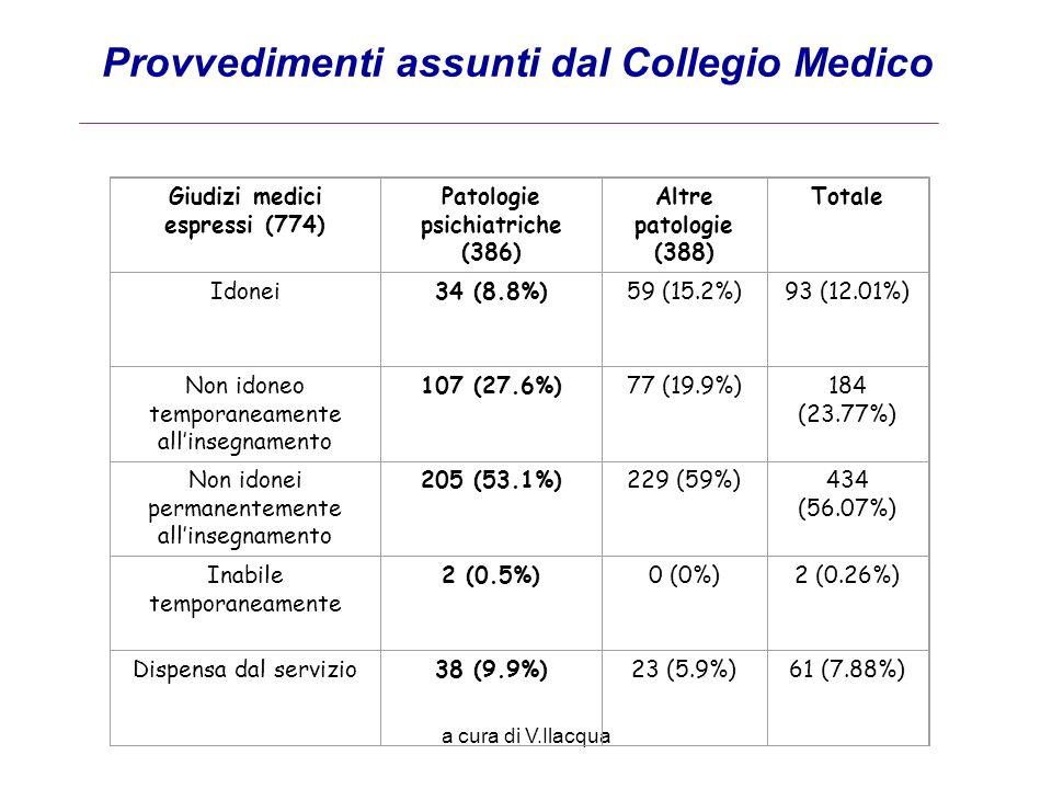 a cura di V.Ilacqua Provvedimenti assunti dal Collegio Medico Giudizi medici espressi (774) Patologie psichiatriche (386) Altre patologie (388) Totale