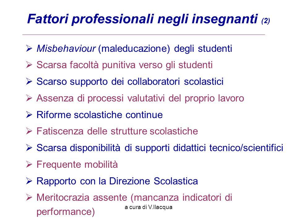 a cura di V.Ilacqua Misbehaviour (maleducazione) degli studenti Scarsa facoltà punitiva verso gli studenti Scarso supporto dei collaboratori scolastic