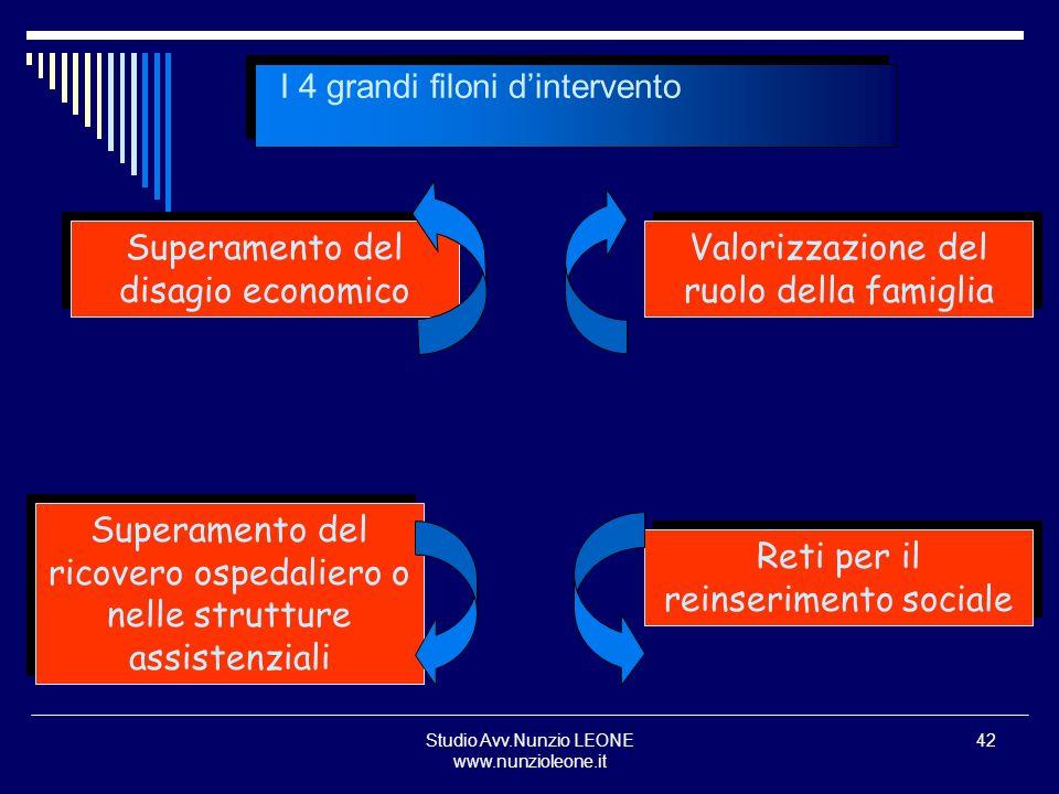 Studio Avv.Nunzio LEONE www.nunzioleone.it 42 I 4 grandi filoni dintervento Superamento del disagio economico Valorizzazione del ruolo della famiglia