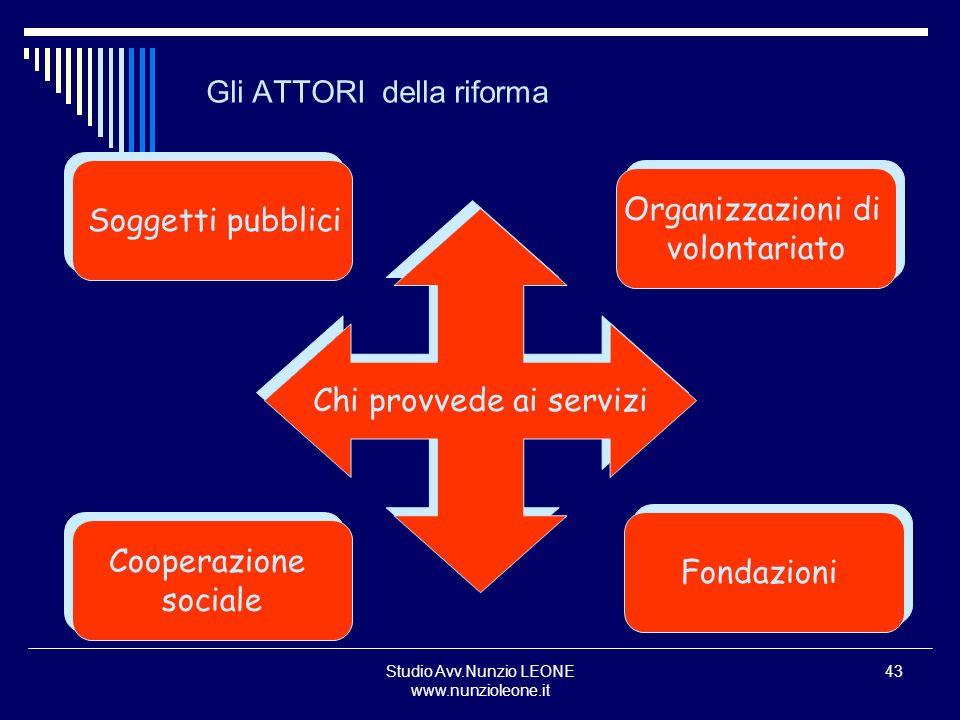 Studio Avv.Nunzio LEONE www.nunzioleone.it 43 Gli ATTORI della riforma Soggetti pubblici Cooperazione sociale Cooperazione sociale Organizzazioni di v