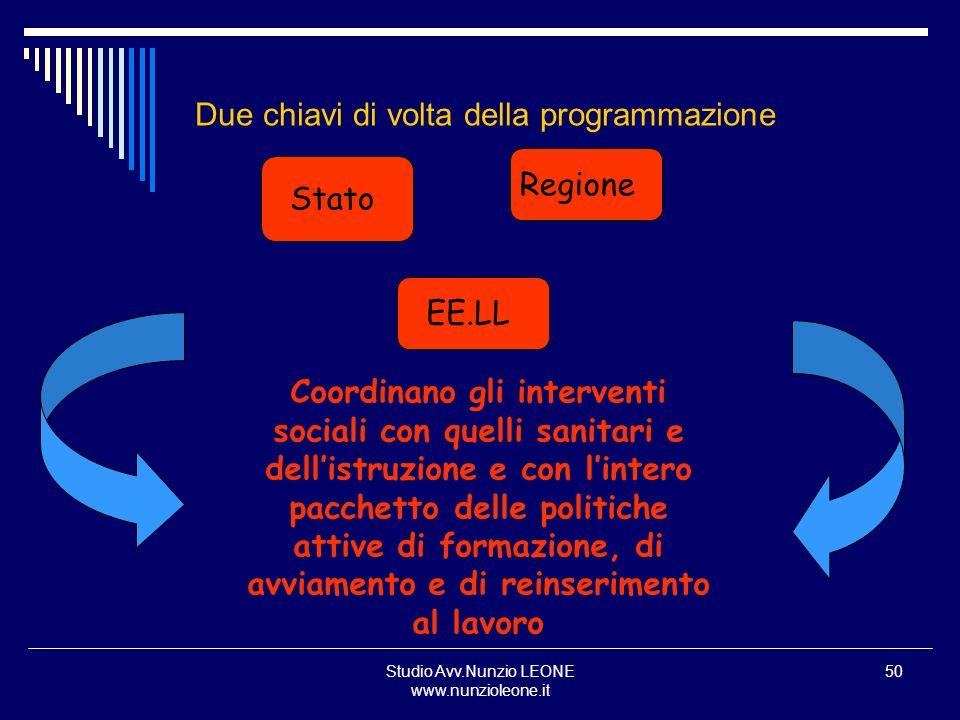 Studio Avv.Nunzio LEONE www.nunzioleone.it 50 Due chiavi di volta della programmazione Stato Regione EE.LL Coordinano gli interventi sociali con quell