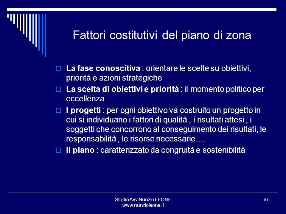 Studio Avv.Nunzio LEONE www.nunzioleone.it 67 Fattori costitutivi del piano di zona La fase conoscitiva : orientare le scelte su obiettivi, priorità e