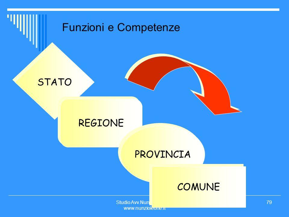 Studio Avv.Nunzio LEONE www.nunzioleone.it 79 Funzioni e Competenze STATO REGIONE PROVINCIA COMUNE