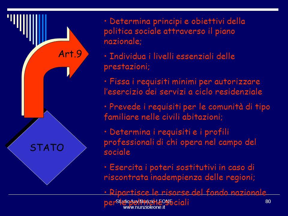 Studio Avv.Nunzio LEONE www.nunzioleone.it 80 STATO Determina principi e obiettivi della politica sociale attraverso il piano nazionale; Individua i l