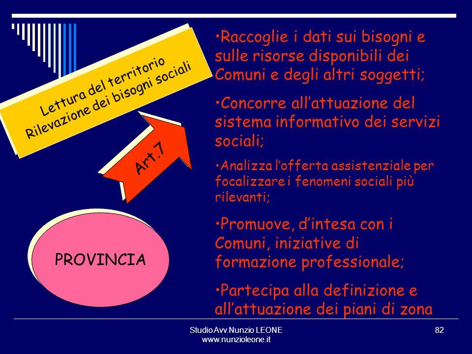Studio Avv.Nunzio LEONE www.nunzioleone.it 82 PROVINCIA Art.7 Lettura del territorio Rilevazione dei bisogni sociali Lettura del territorio Rilevazion