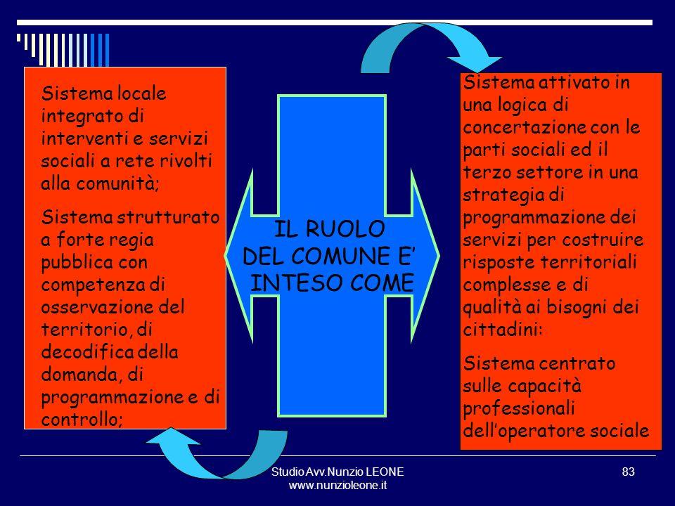 Studio Avv.Nunzio LEONE www.nunzioleone.it 83 IL RUOLO DEL COMUNE E INTESO COME Sistema locale integrato di interventi e servizi sociali a rete rivolt