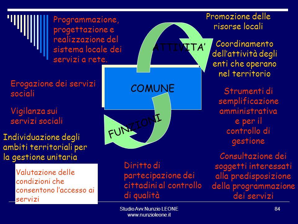 Studio Avv.Nunzio LEONE www.nunzioleone.it 84 Programmazione, progettazione e realizzazione del sistema locale dei servizi a rete. Erogazione dei serv