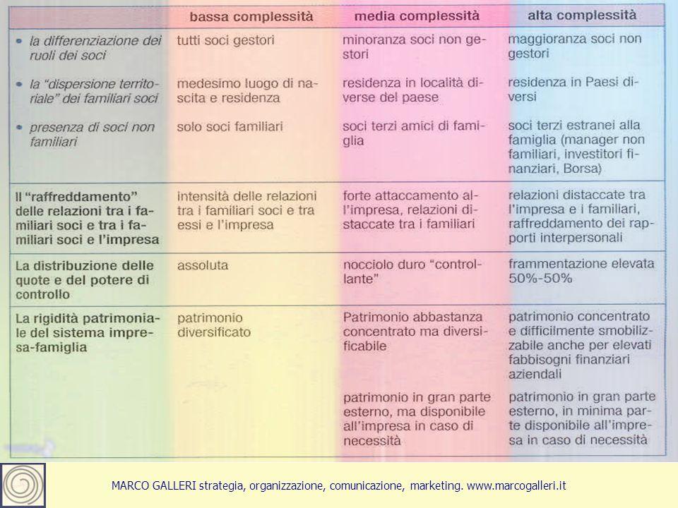 Marco Galleri 201313 MARCO GALLERI strategia, organizzazione, comunicazione, marketing. www.marcogalleri.it