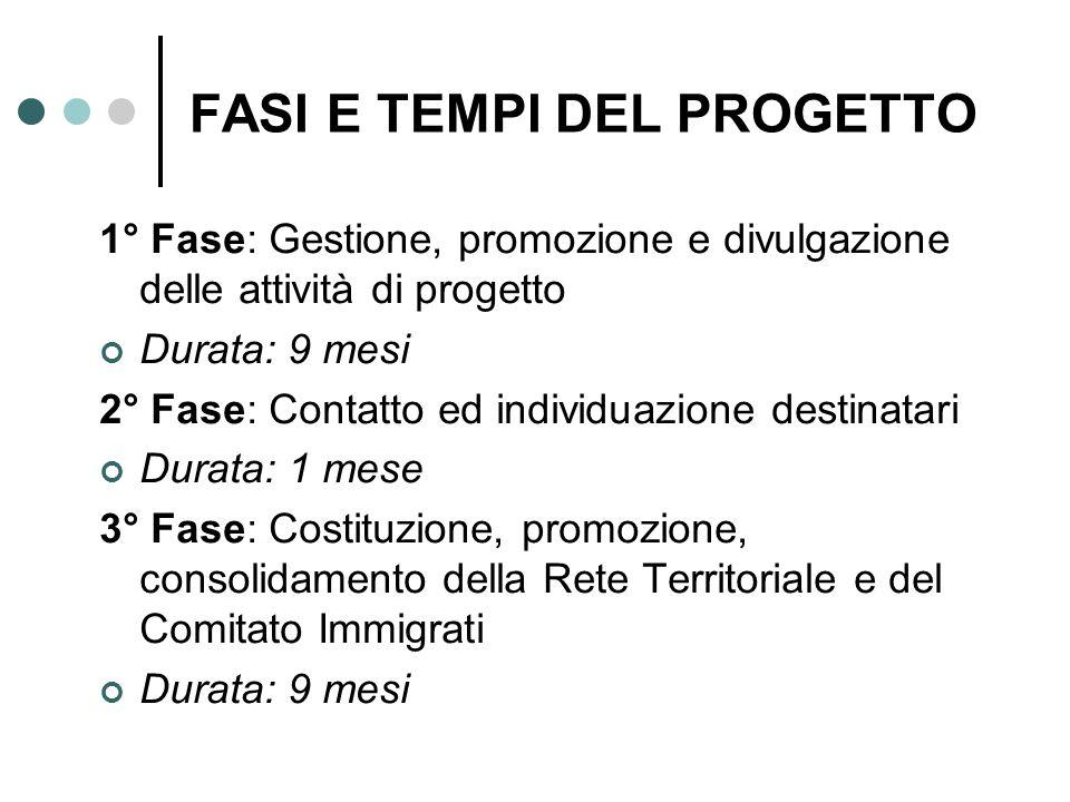 FASI E TEMPI DEL PROGETTO 1° Fase: Gestione, promozione e divulgazione delle attività di progetto Durata: 9 mesi 2° Fase: Contatto ed individuazione d