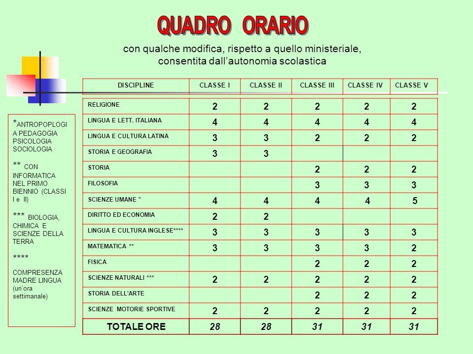 con qualche modifica, rispetto a quello ministeriale, consentita dallautonomia scolastica RELIGIONE 22222 LINGUA E LETT.