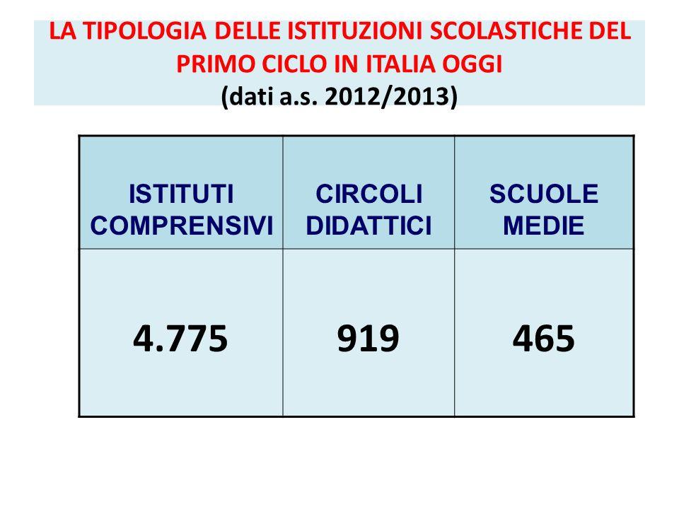 LA TIPOLOGIA DELLE ISTITUZIONI SCOLASTICHE DEL PRIMO CICLO IN ITALIA OGGI (dati a.s. 2012/2013) ISTITUTI COMPRENSIVI CIRCOLI DIDATTICI SCUOLE MEDIE 4.