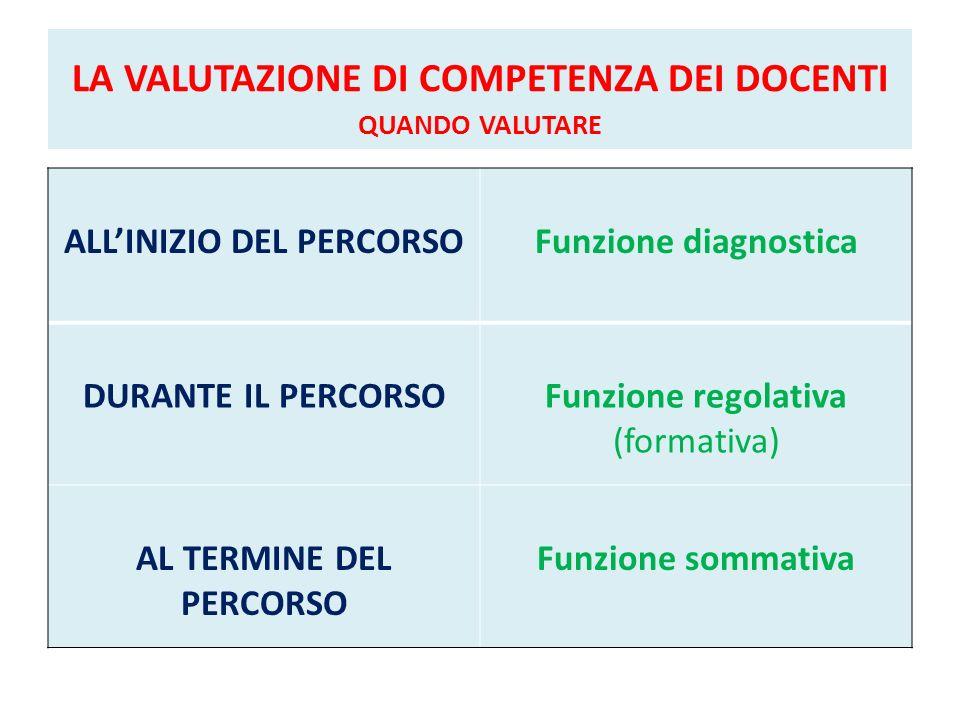 LA VALUTAZIONE DI COMPETENZA DEI DOCENTI QUANDO VALUTARE ALLINIZIO DEL PERCORSOFunzione diagnostica DURANTE IL PERCORSOFunzione regolativa (formativa)