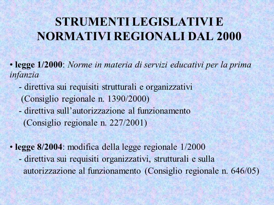 STRUMENTI LEGISLATIVI E NORMATIVI REGIONALI DAL 2000 legge 1/2000: Norme in materia di servizi educativi per la prima infanzia - direttiva sui requisiti strutturali e organizzativi (Consiglio regionale n.