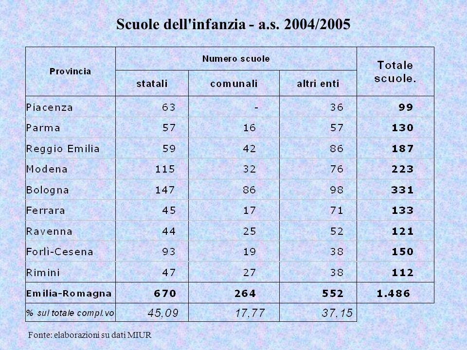 Scuole dell infanzia - a.s. 2004/2005 Fonte: elaborazioni su dati MIUR