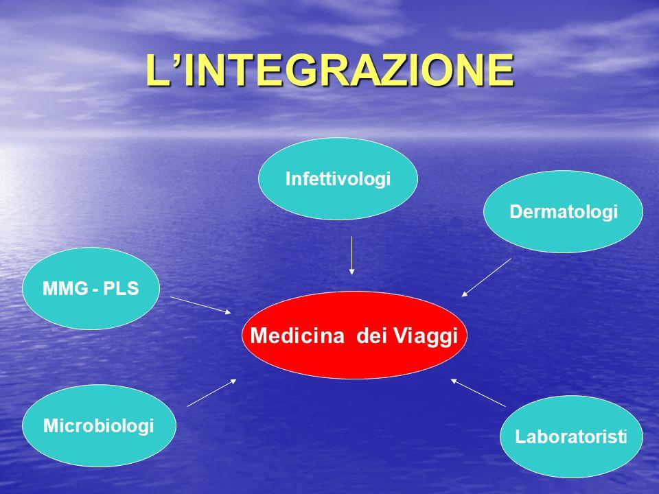 LINTEGRAZIONE MMG - PLS Infettivologi Microbiologi Laboratoristi Medicina dei Viaggi Dermatologi
