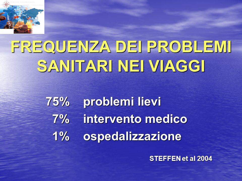 FREQUENZA DEI PROBLEMI SANITARI NEI VIAGGI 75% problemi lievi 75% problemi lievi 7% intervento medico 7% intervento medico 1% ospedalizzazione 1% ospe