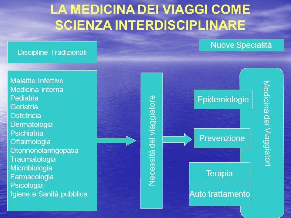 Discipline Tradizionali Malattie Infettive Medicina interna Pediatria Geriatria Ostetricia Dermatologia Psichiatria Oftalmologia Otorinonolaringopatia