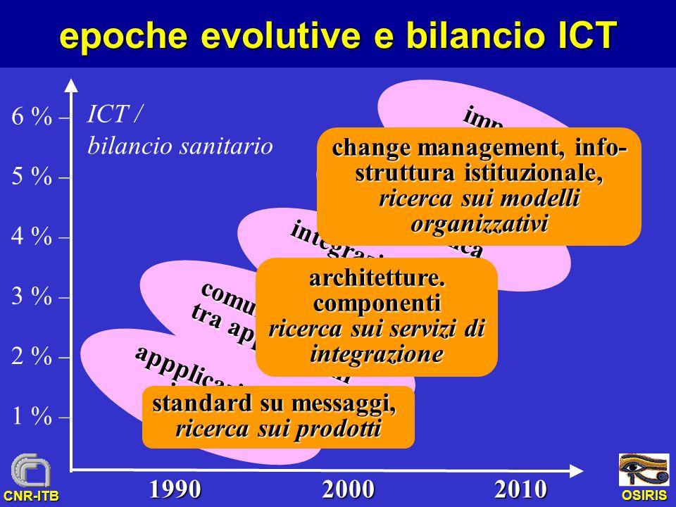 OSIRIS CNR-ITB epoche evolutive e bilancio ICT 1 % – 2 % – 3 % – 4 % – 5 % – appplicazioni isolate comunicazione tra applicazioni integrazione ad hoc