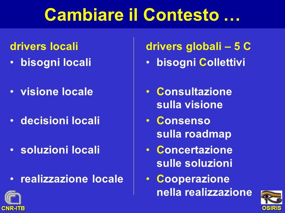 OSIRIS CNR-ITB Cambiare il Contesto … drivers locali bisogni locali visione locale decisioni locali soluzioni locali realizzazione locale drivers glob