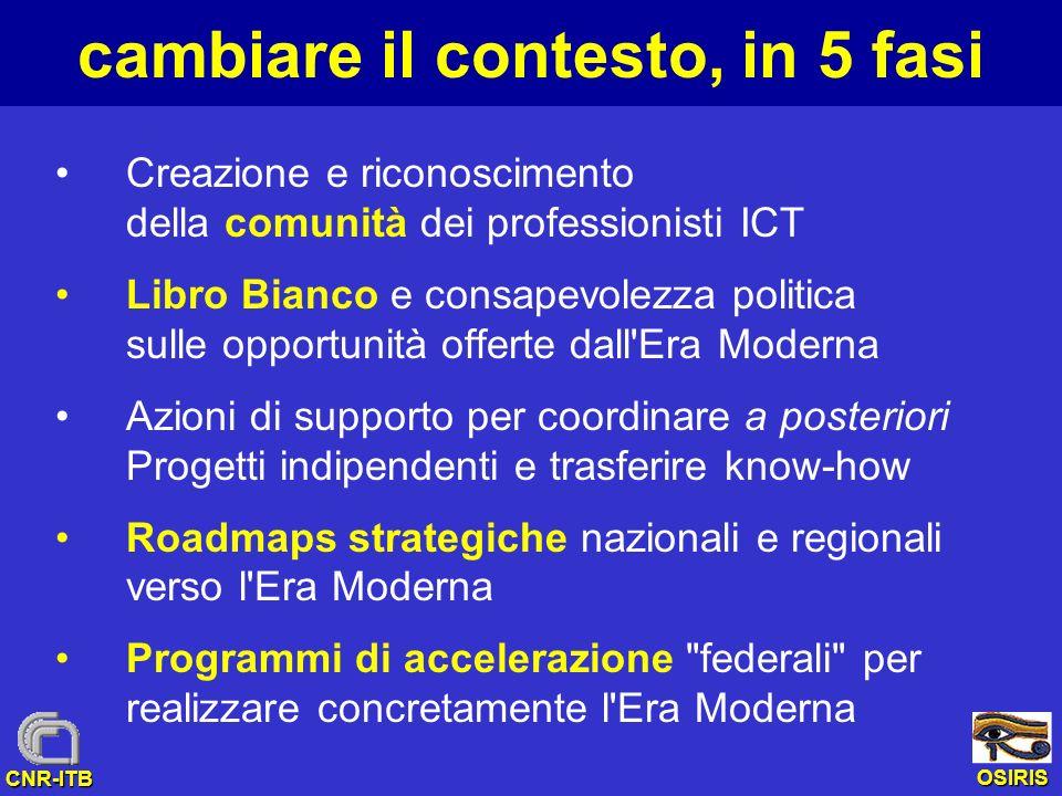 OSIRIS CNR-ITB cambiare il contesto, in 5 fasi Creazione e riconoscimento della comunità dei professionisti ICT Libro Bianco e consapevolezza politica