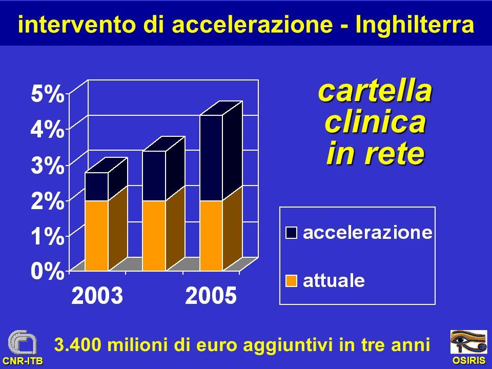 OSIRIS CNR-ITB intervento di accelerazione - Inghilterra 3.400 milioni di euro aggiuntivi in tre anni cartella clinica in rete