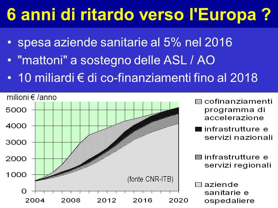 OSIRIS CNR-ITB 6 anni di ritardo verso l'Europa ? spesa aziende sanitarie al 5% nel 2016
