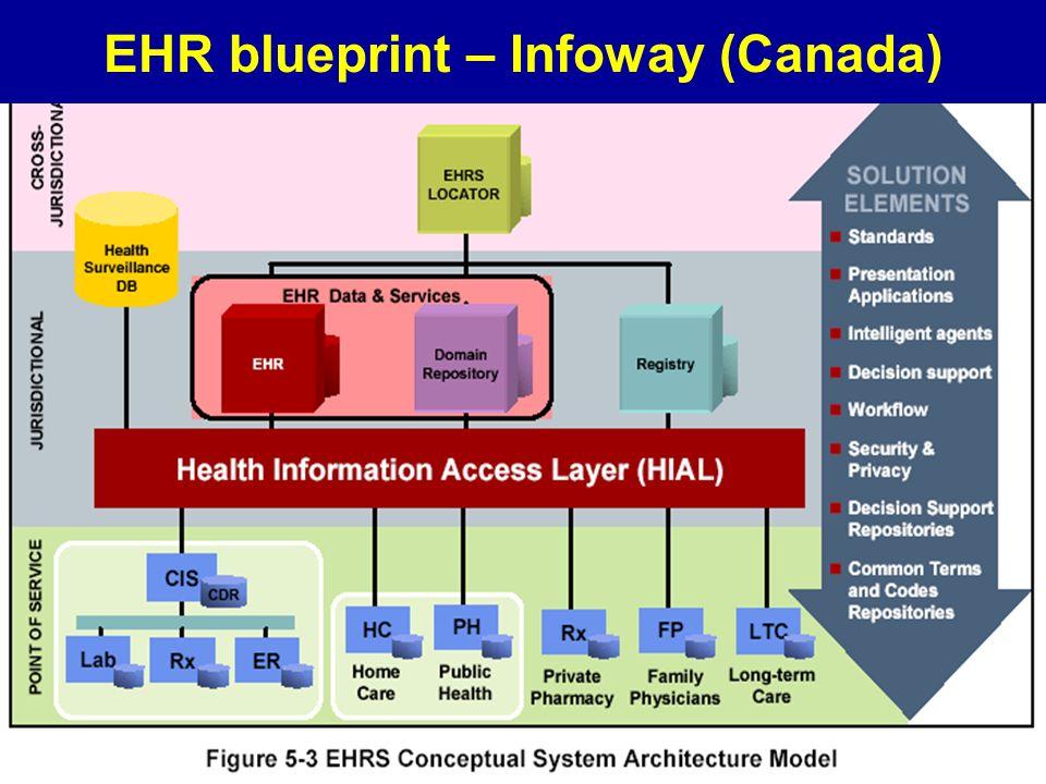 OSIRIS CNR-ITB EHR blueprint – Infoway (Canada)