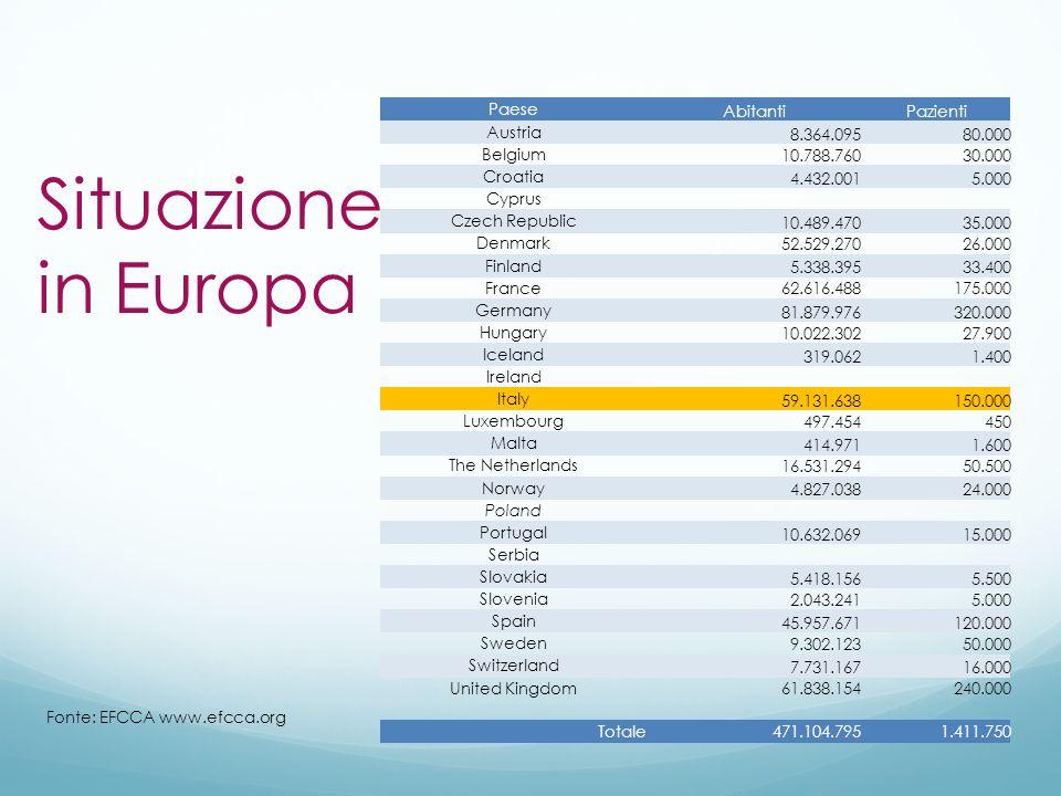 Situazione in Europa Paese AbitantiPazienti Austria 8.364.09580.000 Belgium 10.788.76030.000 Croatia 4.432.0015.000 Cyprus Czech Republic 10.489.47035
