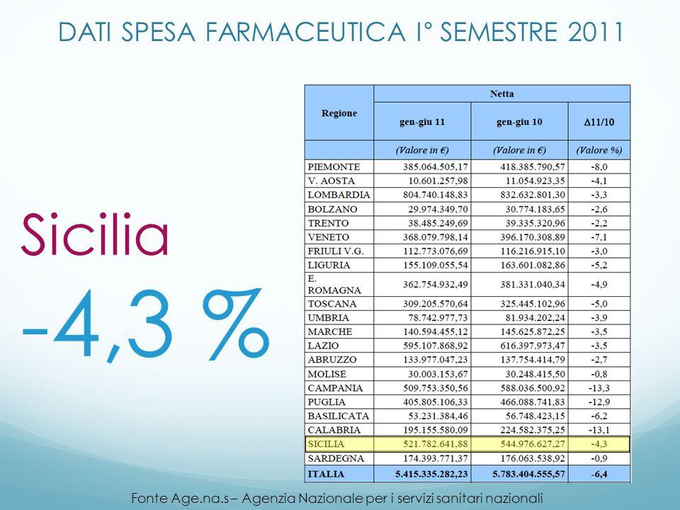 DATI SPESA FARMACEUTICA I° SEMESTRE 2011 Fonte Age.na.s – Agenzia Nazionale per i servizi sanitari nazionali Sicilia -4,3 %