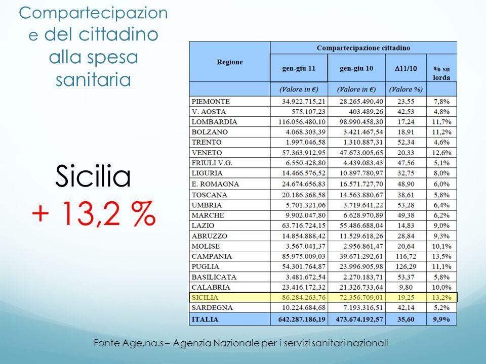 Compartecipazion e del cittadino alla spesa sanitaria Fonte Age.na.s – Agenzia Nazionale per i servizi sanitari nazionali Sicilia + 13,2 %