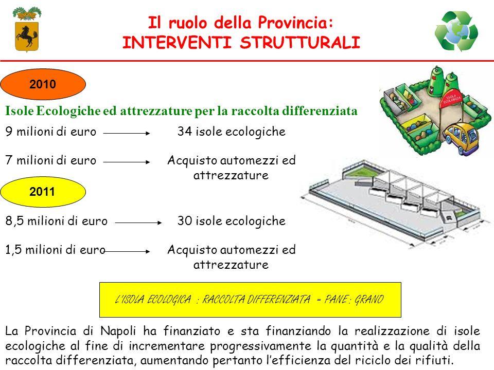 Isole Ecologiche ed attrezzature per la raccolta differenziata Il ruolo della Provincia: INTERVENTI STRUTTURALI La Provincia di Napoli ha finanziato e