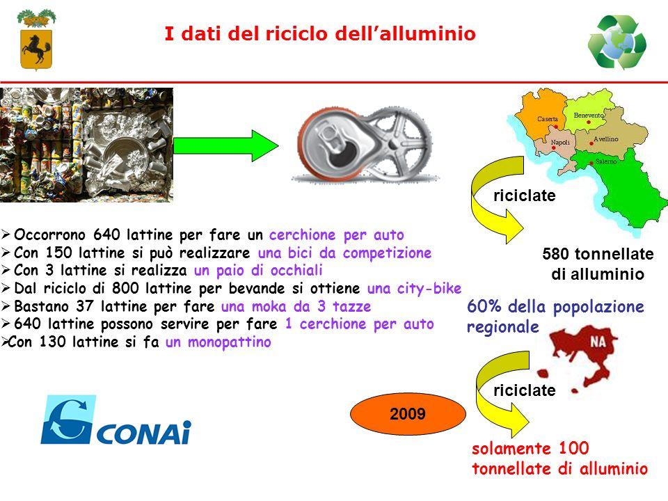 I dati del riciclo dellalluminio Occorrono 640 lattine per fare un cerchione per auto Con 150 lattine si può realizzare una bici da competizione Con 3