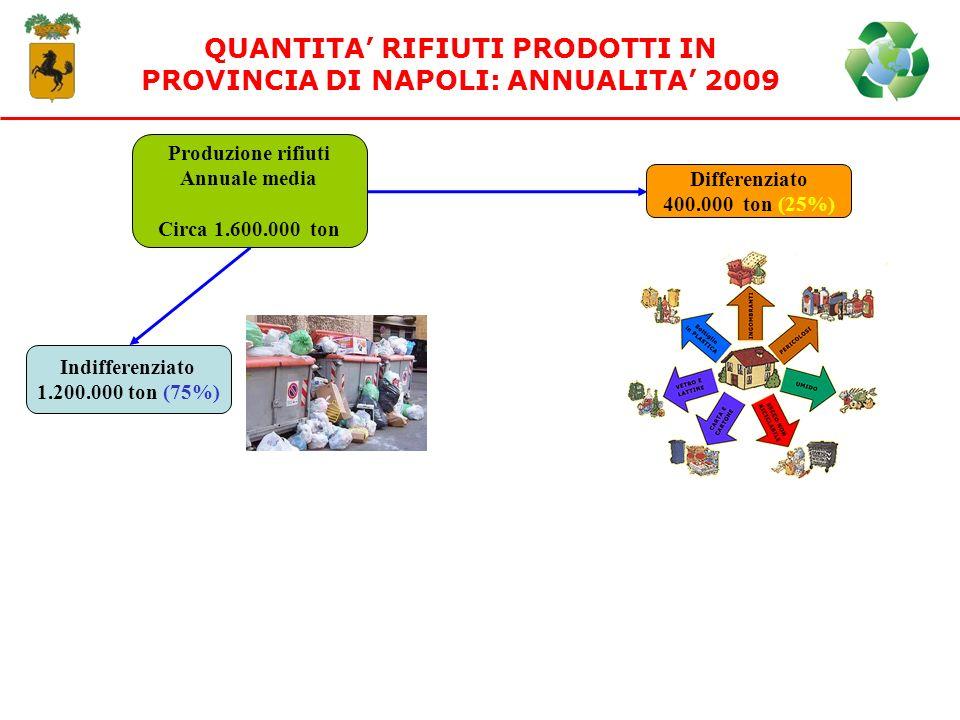 QUANTITA RIFIUTI PRODOTTI IN PROVINCIA DI NAPOLI: ANNUALITA 2009 Produzione rifiuti Annuale media Circa 1.600.000 ton Indifferenziato 1.200.000 ton (7