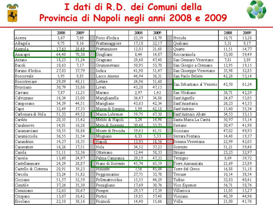 I dati di R.D. dei Comuni della Provincia di Napoli negli anni 2008 e 2009