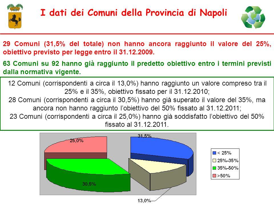 I dati dei Comuni della Provincia di Napoli 29 Comuni (31,5% del totale) non hanno ancora raggiunto il valore del 25%, obiettivo previsto per legge en