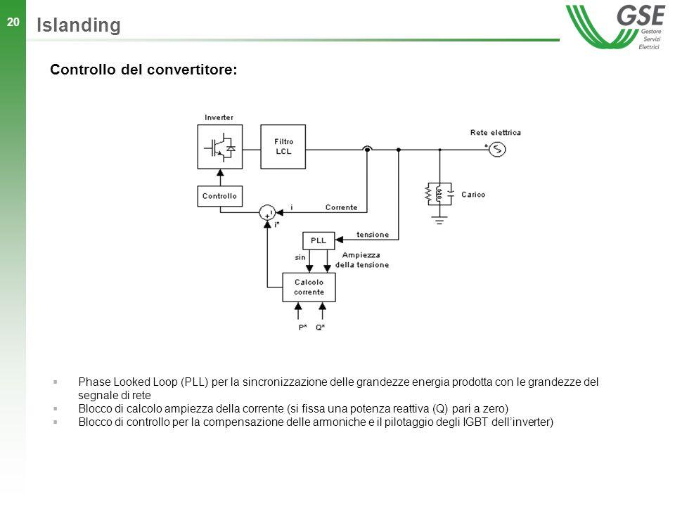 20 Islanding Phase Looked Loop (PLL) per la sincronizzazione delle grandezze energia prodotta con le grandezze del segnale di rete Blocco di calcolo a
