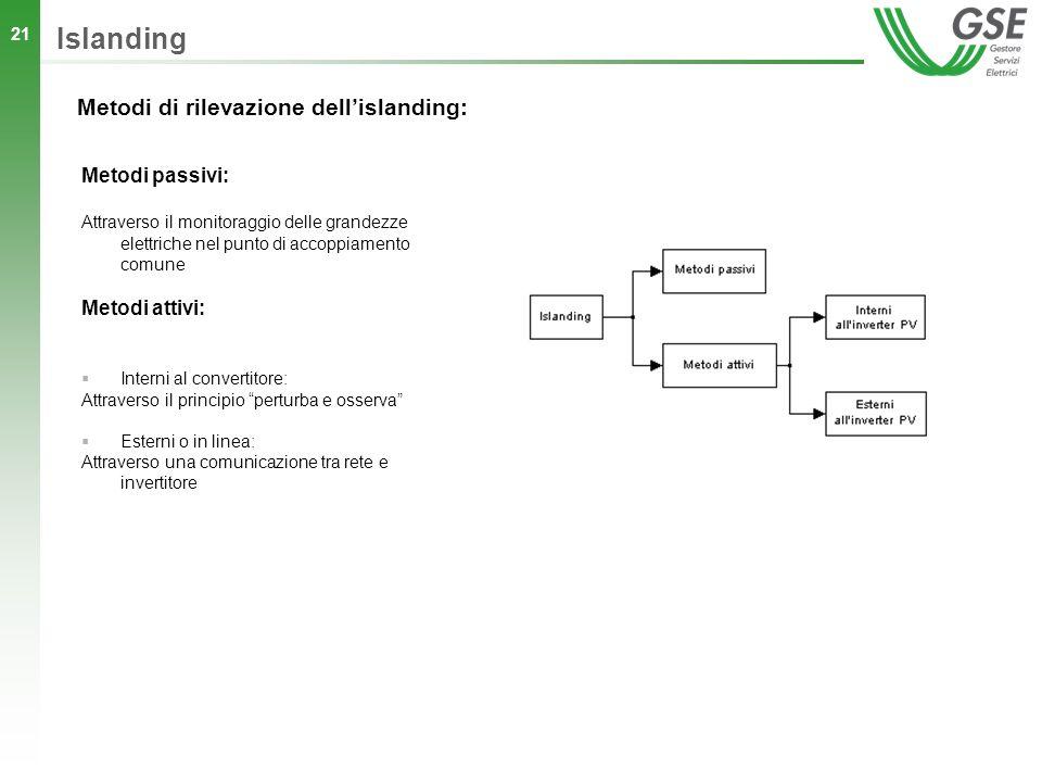 21 Islanding Metodi di rilevazione dellislanding: Metodi passivi: Attraverso il monitoraggio delle grandezze elettriche nel punto di accoppiamento com