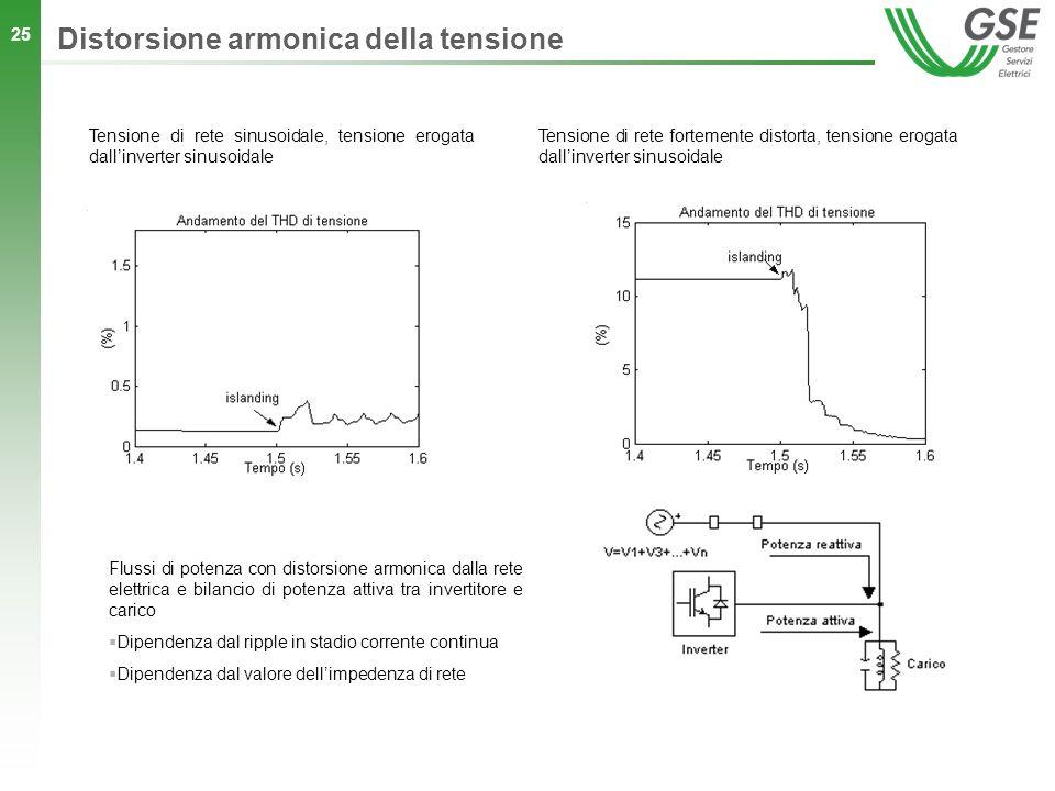 25 Tensione di rete sinusoidale, tensione erogata dallinverter sinusoidale Tensione di rete fortemente distorta, tensione erogata dallinverter sinusoi