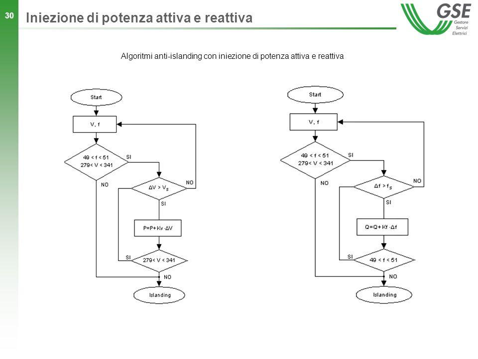 30 Algoritmi anti-islanding con iniezione di potenza attiva e reattiva Iniezione di potenza attiva e reattiva