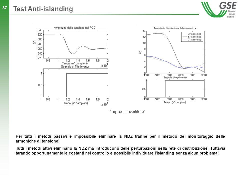 37 Trip dellinvertitore Test Anti-islanding Per tutti i metodi passivi è impossibile eliminare la NDZ tranne per il metodo del monitoraggio delle armo