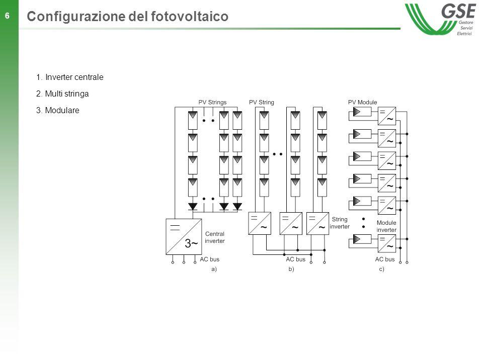 6 Configurazione del fotovoltaico 1. Inverter centrale 2. Multi stringa 3. Modulare