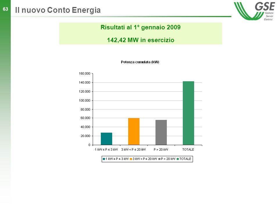 63 Il nuovo Conto Energia Risultati al 1° gennaio 2009 142,42 MW in esercizio