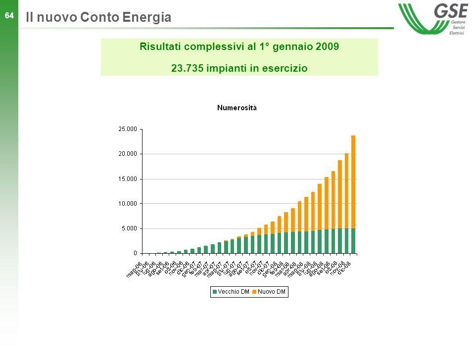 64 Il nuovo Conto Energia Risultati complessivi al 1° gennaio 2009 23.735 impianti in esercizio