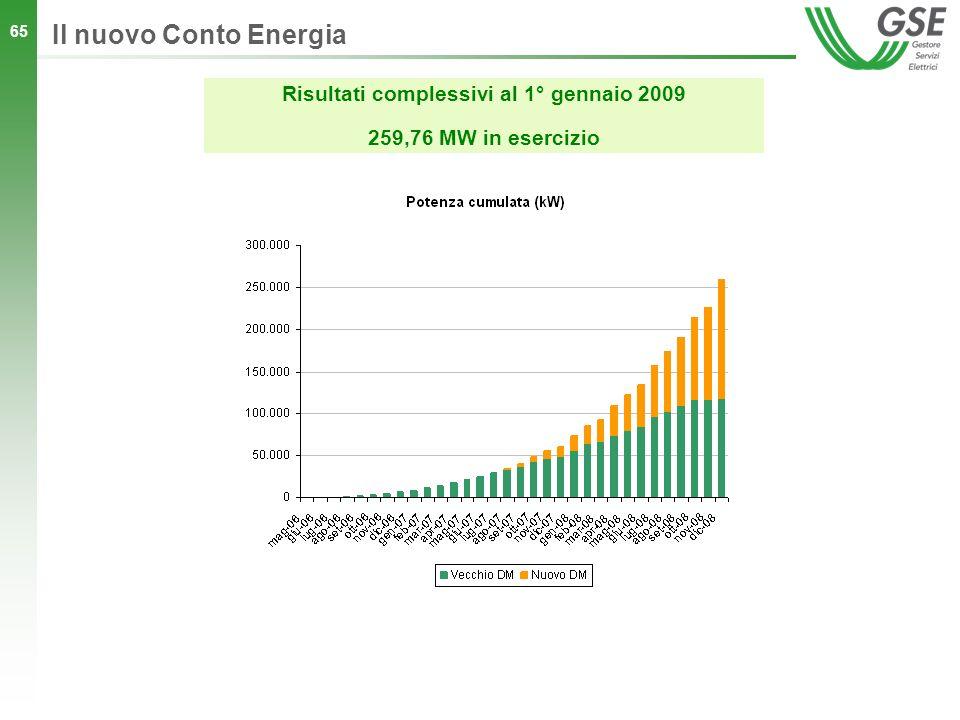 65 Il nuovo Conto Energia Risultati complessivi al 1° gennaio 2009 259,76 MW in esercizio