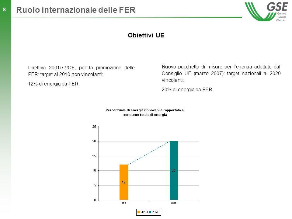 8 Obiettivi UE Direttiva 2001/77/CE, per la promozione delle FER: target al 2010 non vincolanti: 12% di energia da FER Nuovo pacchetto di misure per l