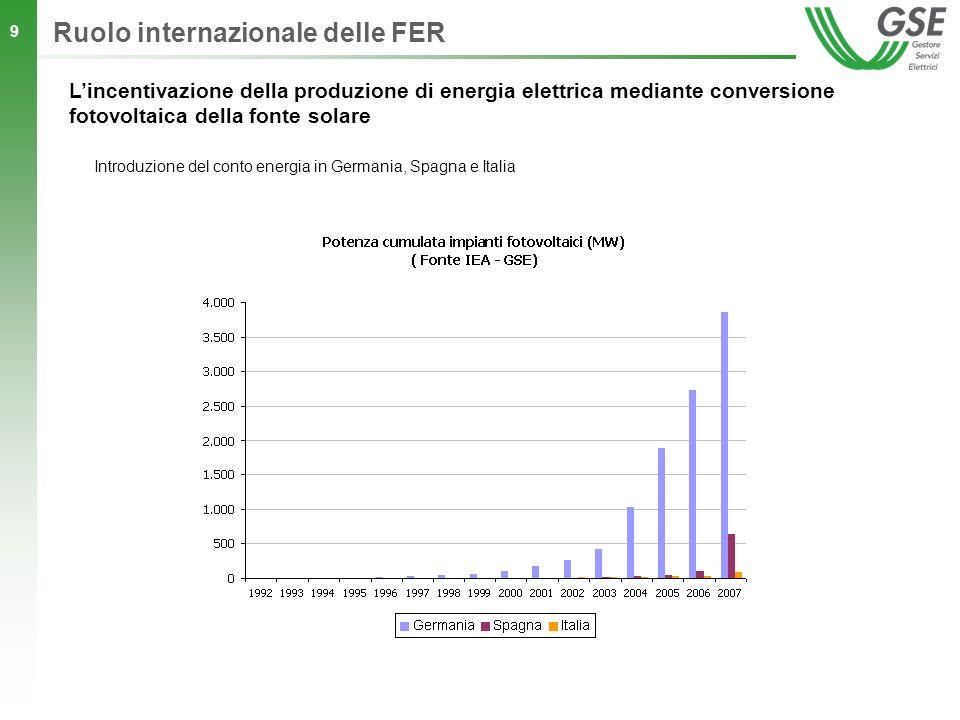 10 Ruolo internazionale delle FER Potenza cumulata degli impianti fotovoltaici installati in Italia dal 1992