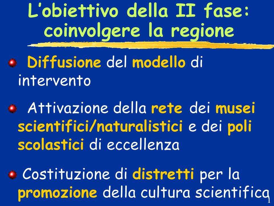 Lobiettivo della II fase: coinvolgere la regione Diffusione del modello di intervento Attivazione della rete dei musei scientifici/naturalistici e dei poli scolastici di eccellenza Costituzione di distretti per la promozione della cultura scientifica 1