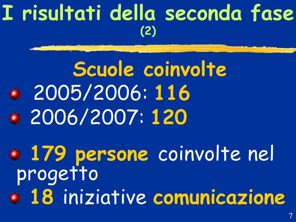 I risultati della seconda fase (2) Scuole coinvolte 2005/2006: 116 2006/2007: 120 179 persone coinvolte nel progetto 18 iniziative comunicazione 7